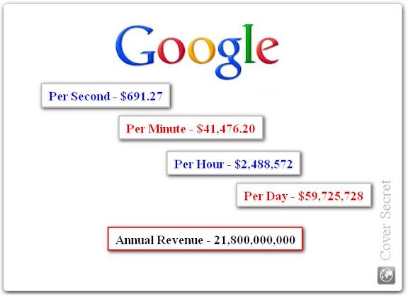 World's Most Profitable Website