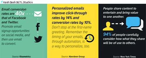 Personalized #Emails improve #CTR + #Conversion rates // #hshdsh