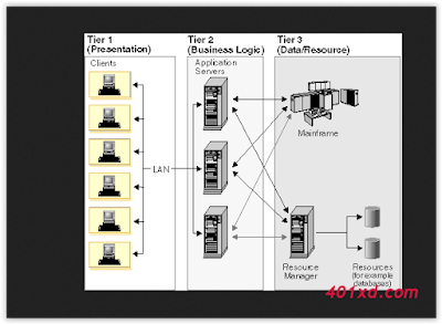 Arsitektur aplikasi Client-Server Beserta Kelebihan dan Kekurangan