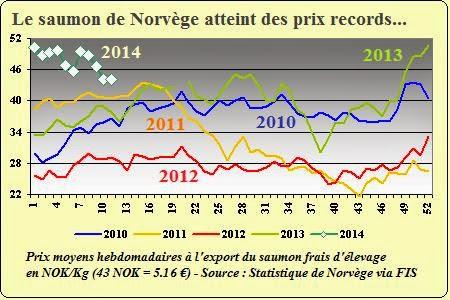 Actualit de la p che en europe et france 2014 1e trimestre - Prix du saumon ...