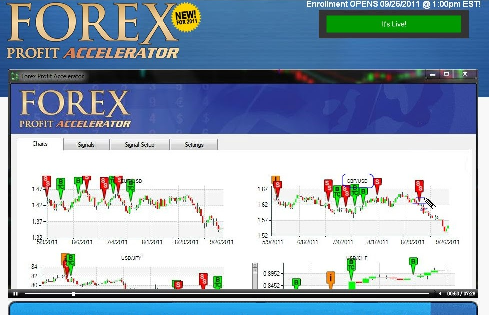 Forex profit accelerator review