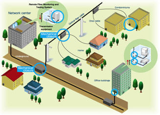 Information technology why ftth is very important for Architecture ftth