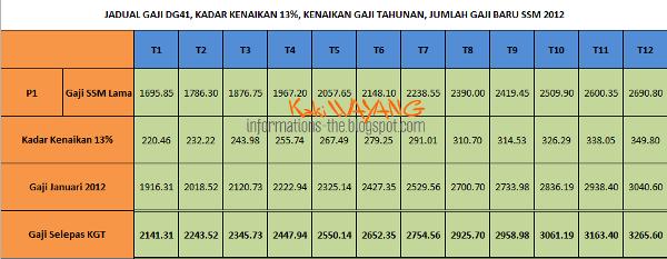 jadual gaji terkini minimum maksimum gred 1 54 penjawat jadual gaji