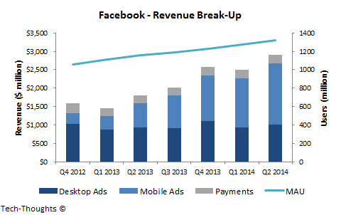 Facebook - Revenue Break-Up