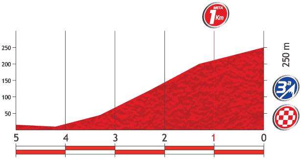 vuelta_stage3_last5.png
