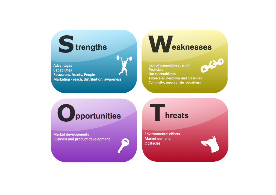 management strategy internal analysis Swot analysis is the most renowned tool for audit and analysis of the overall  strategic position of the business and its environment its key purpose is to  identify.