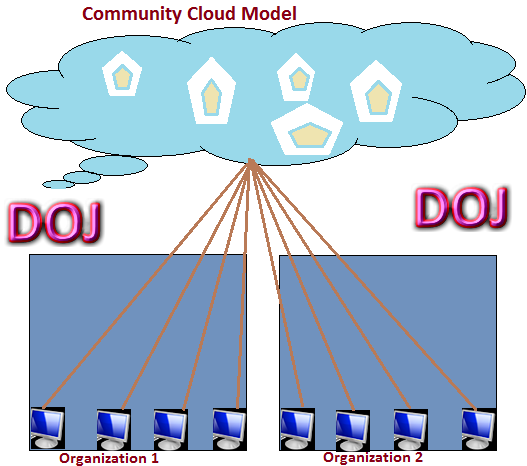 Community Cloud Model in Cloud Computing
