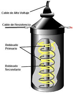Partes de una bobina de encendido