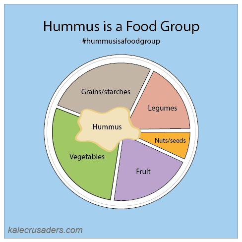 #hummusisafoodgroup, Hummus is a Food Group, Hummus as a Food Group, Vegan Plant Plate, Vegan Food Groups