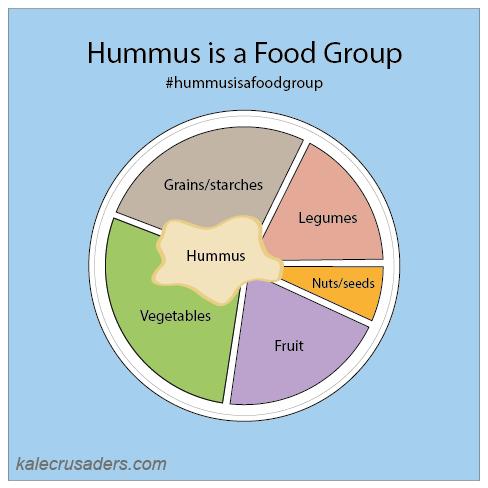 #hummusisafoodgroup, Hummus is a Food Group, Hummus as a Food Group, Vegan Plant Plate, Vegan Food Groups