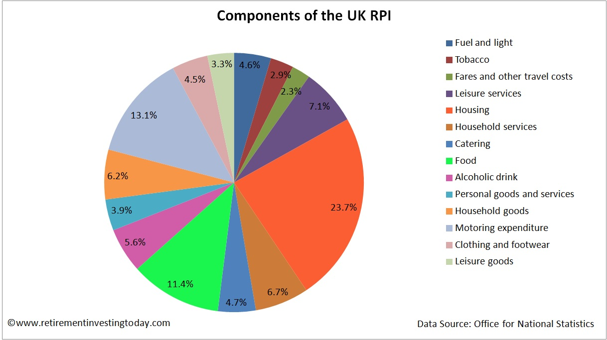 Components/Constituents of the UK Retail Prices Index (RPI)