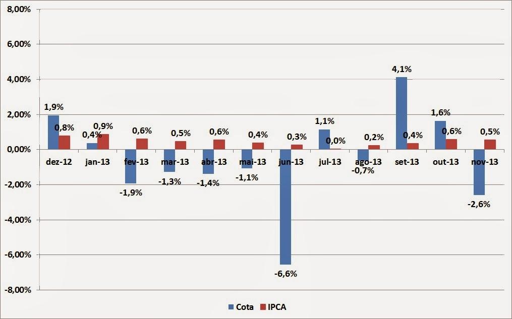 Carteira de Investimentos - Novembro de 2013