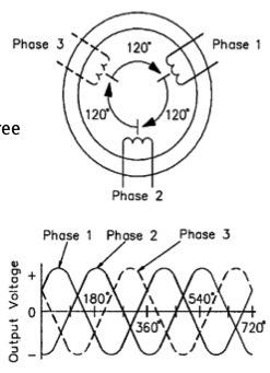 Quality power generator dan sistem eksitasi exciter generator 3 fasa memiliki prinsip kerja yang sama dengan generator 1 fasa tiga lilitan konduktor disusun secara melingkar sehingga jarak antar lilitan ccuart Images