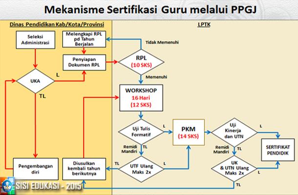 Juknis PPG Dalam Jabatan Sertifikasi Guru 2015