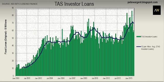 TAS investor loans