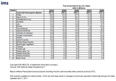 Classement 2011 des 20 premiers laboratoires pharmaceutiques aux États-Unis en fonction des chiffres d'affaires 2010 IMS Health ranking Top Corporations by U.S. Sales  US$ in Billions pharmaceuticals