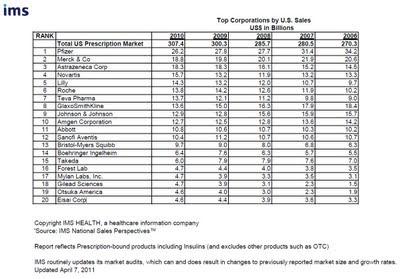 Classement 2011 des 20 premiers laboratoires pharmaceutiques aux États-Unis en fonction des chiffres d'affaires 2010 IMS Health ranking Top Corporations by U.S. Sales  US$ in Billions pharmaceuticals