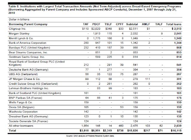 GAO Federal Reserve