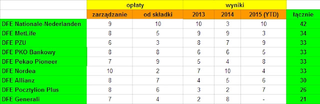 Ranking IKE i IKZE z dobrowolnym funduszem emerytalnym