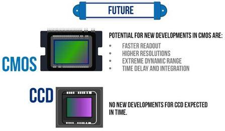 image sensors world: ccd vs cmos infographic