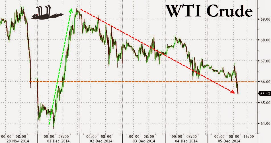 WTI Crude Tumbles Back Below $66, Heads For Lowest Weekly Close Since July 2009