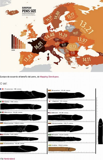 Francia encabeza tamaño de penes en Europa