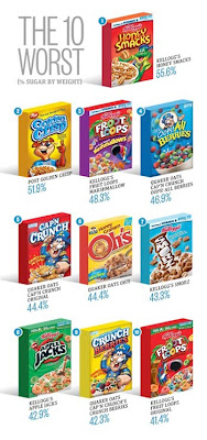 Worst Breakfast Cereals