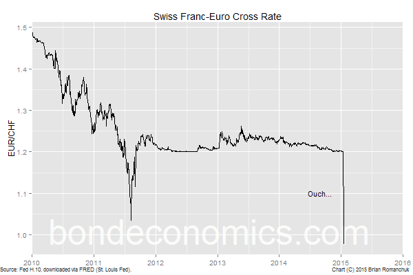 Swiss Franc - Euro Cross Rate