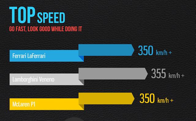 Lamborghini Veneno vs. Ferrari LaFerrari vs. McLaren P1