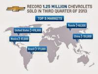 Chevrolet inregistreaza cel de-al 12-lea trimestru de vanzari record la nivel global