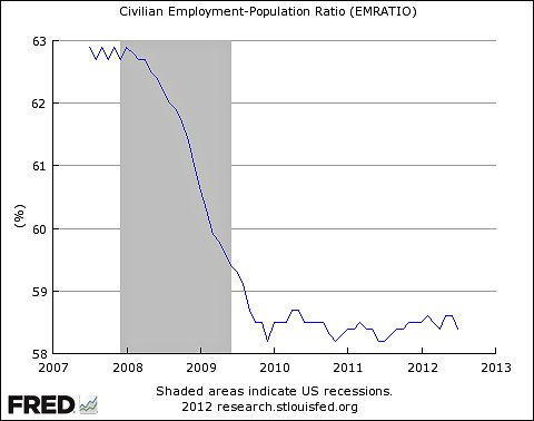 St. Lous Federal Reserve data of civilian employment-population ratio