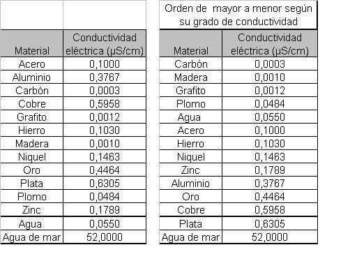 tabla de equivalentes de esteroides