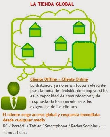 cliente offline y cliente online