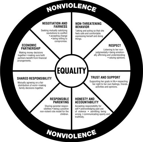 Domestic Violence Duluth Model Wheel