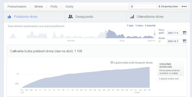nowe statystyki na Facebooku