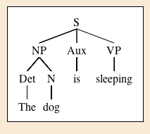 sfalingblog  spotlight on linguistic tools  syntax tree generator s  np  det the   n dog    aux is   vp sleeping