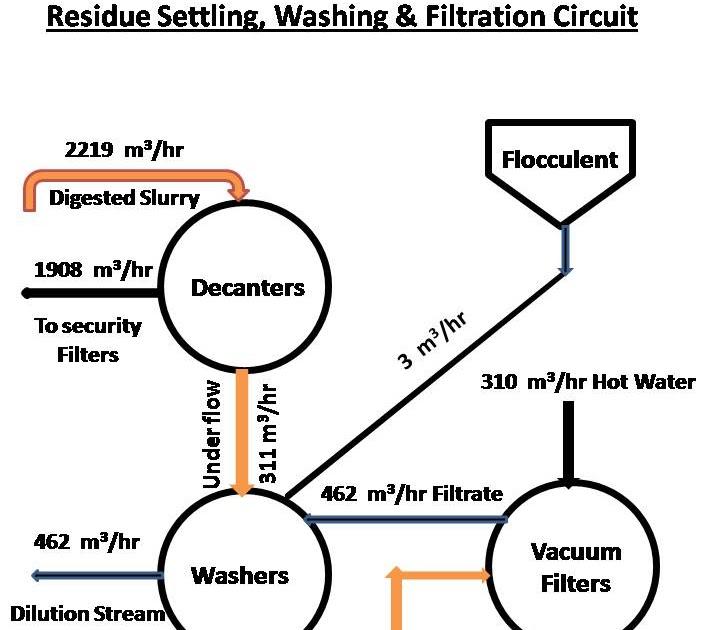 technology engineering design process diagram html