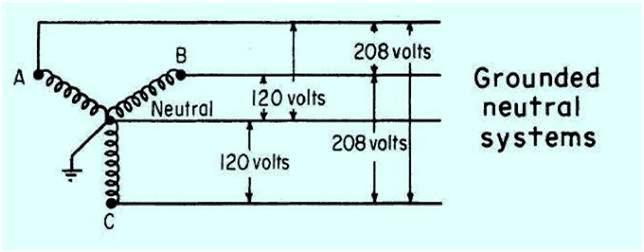 similiar phase wire system keywords fig 2 grounded 3 phase 4 wire wiring systems