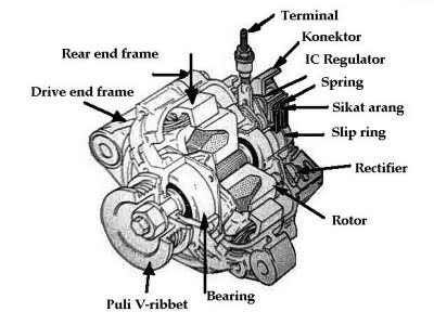 wiring diagram for internally regulated alternator with Pengertian Dan Komponen Komponen on Honda 4514 Wiring Diagram Schematic further Testing An Alternator With External Regulator also Pengertian Dan Komponen Komponen besides Early Mopar Wiring Additional Info moreover Where Do I Put The 3rd Wire On My 1 Wire Alternator.