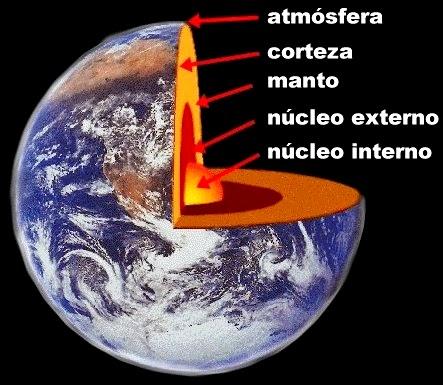 Partes del Planeta Tierra