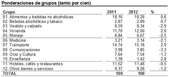 D 39 econom a blog el ndice de precios al consumo ipc y la tasa de inflaci n - Actualizacion pension alimentos ipc ...