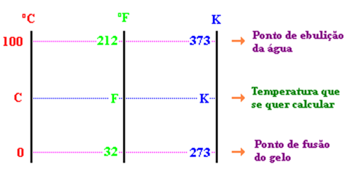 Relação entre as escalas Celsius, Fahrenheit e Kelvin