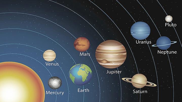 Η εξήγηση της φαινομενικής κίνησης των πλανητών.