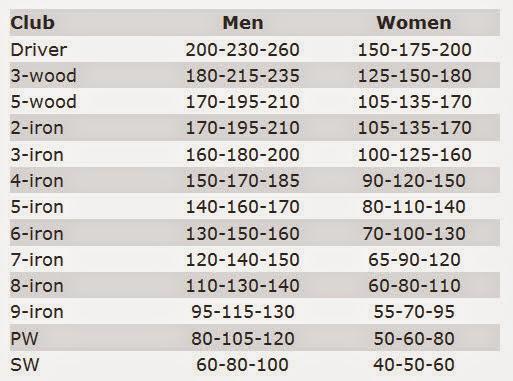 golf club carry distance chart: Golf club distance chart golf club distance chart in meters