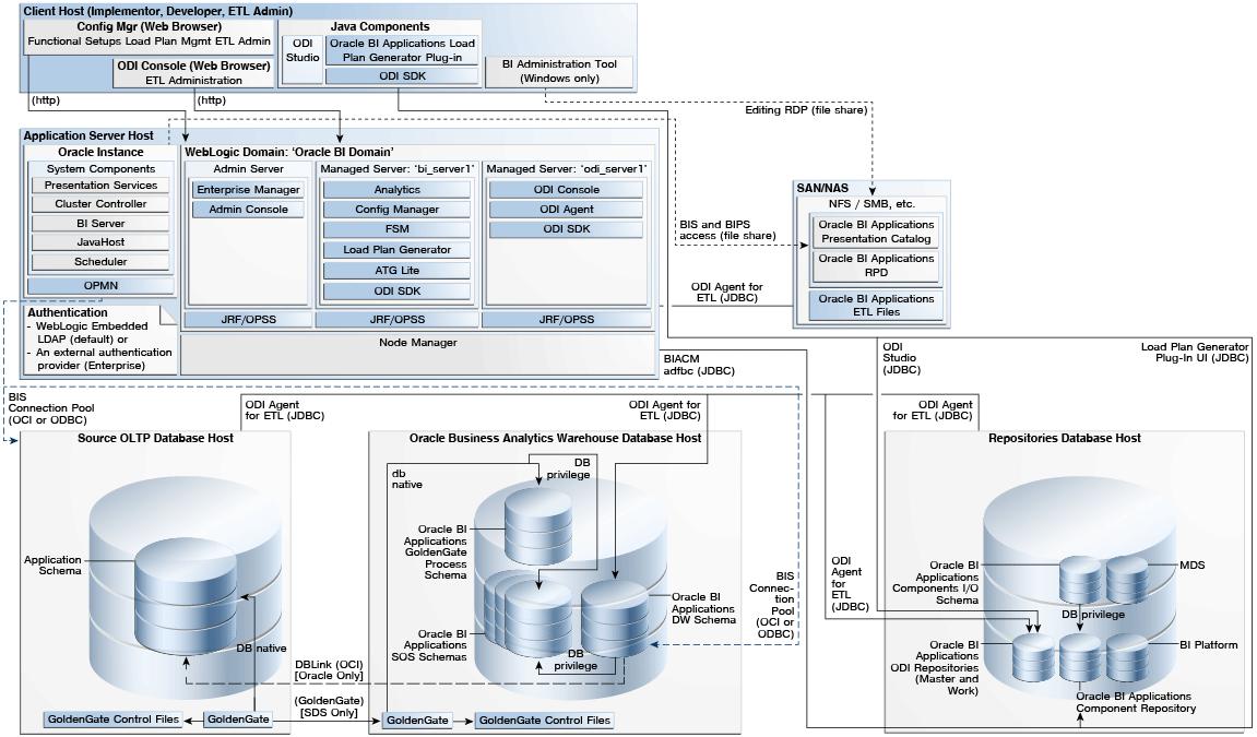 Bi direct oracle bi applications 11g deployment architecture for Architecture bi