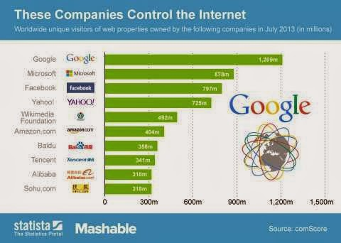 Las 10 empresas que dominan internet (infografía)