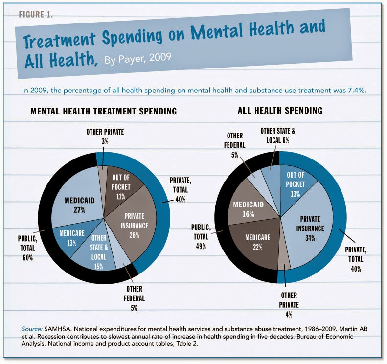 Where to Get Affordable Mental Health Insurance
