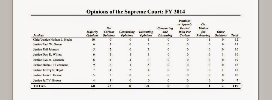 Opinions of the Texas Supreme Court by Justice (FY 2014)