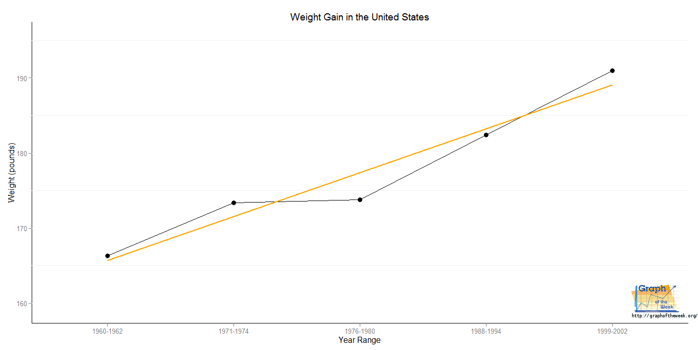 body weight averages