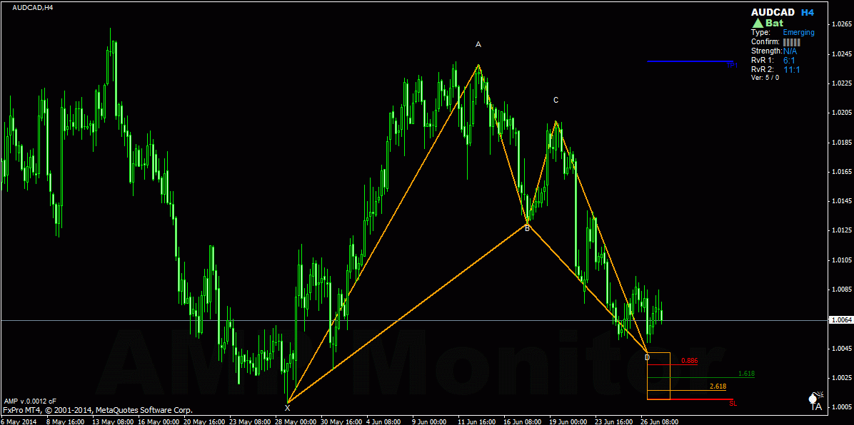 emerging bat bullish AUDCAD
